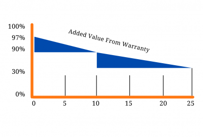 Added Value from Warranty