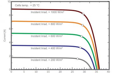 IP-400MCP 400W IV curve with irradiance